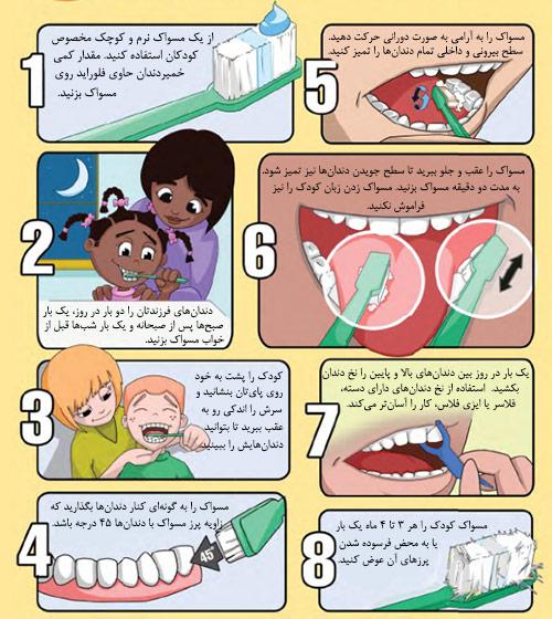 آموزش روش صحیح مسواک زدن به کودکان